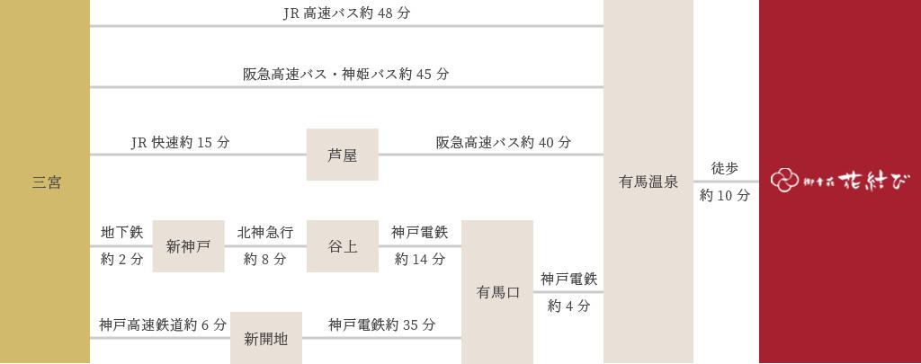 神戸・三宮からのアクセス